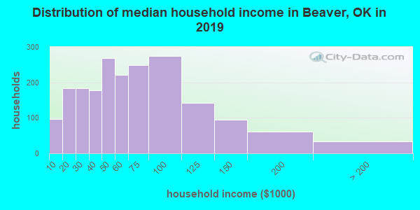 Beaver County household income distribution in 2009