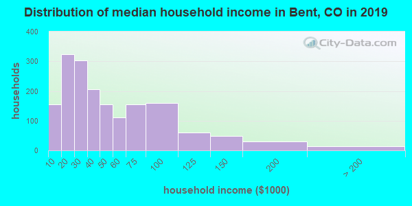 Bent County household income distribution in 2009