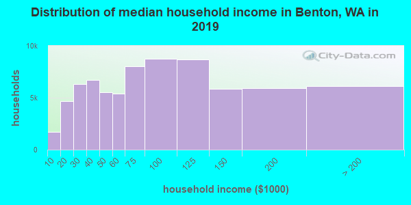 Distribution of median household income in Benton, WA in 2017