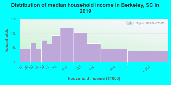 Berkeley County household income distribution in 2009