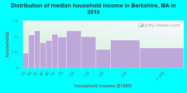 Berkshire County household income distribution in 2009