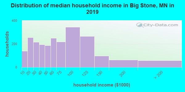 Distribution of median household income in Big Stone, MN in 2017
