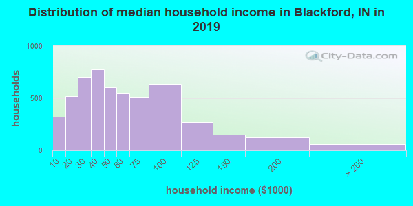 Blackford County household income distribution in 2009