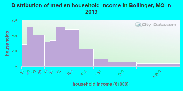 Bollinger County household income distribution in 2009