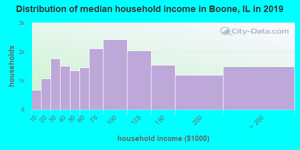 Boone County household income distribution in 2009