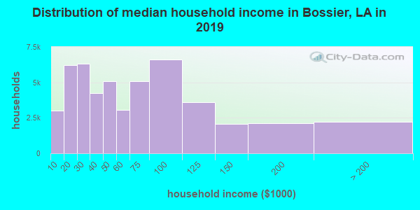 Distribution of median household income in Bossier, LA in 2017