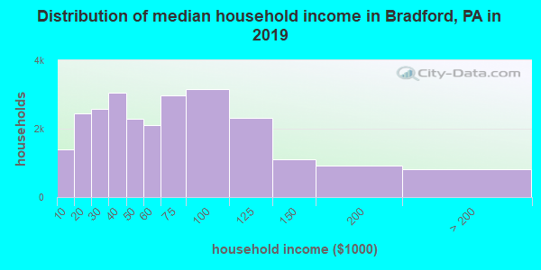 Distribution of median household income in Bradford, PA in 2017