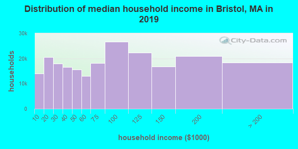Bristol County household income distribution in 2009