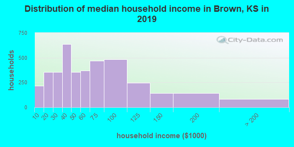 Brown County household income distribution in 2009