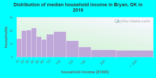Bryan County household income distribution in 2009