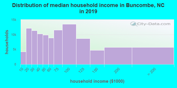 Buncombe County household income distribution in 2009