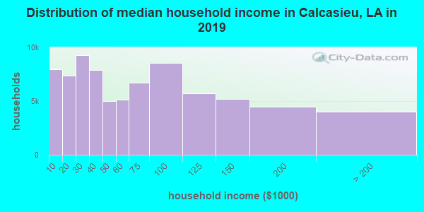 Calcasieu Parish household income distribution in 2009