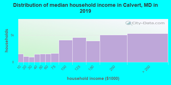 Calvert County household income distribution in 2009