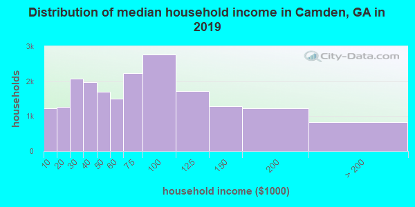 Distribution of median household income in Camden, GA in 2017