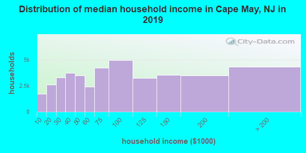 Cape May County household income distribution in 2009