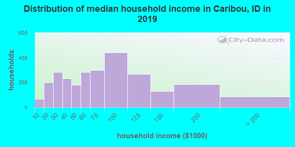 Caribou County household income distribution in 2009