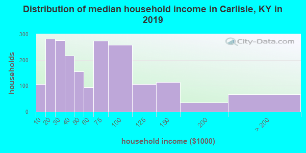 Carlisle County household income distribution in 2009