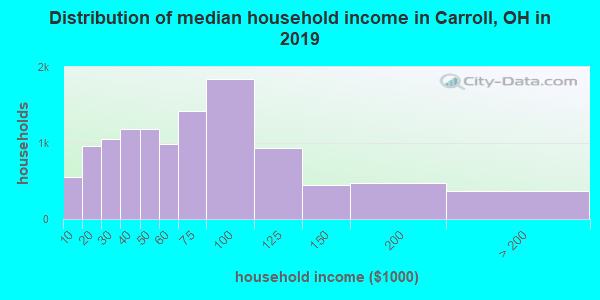 Carroll County household income distribution in 2009