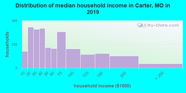 Carter County household income distribution in 2009