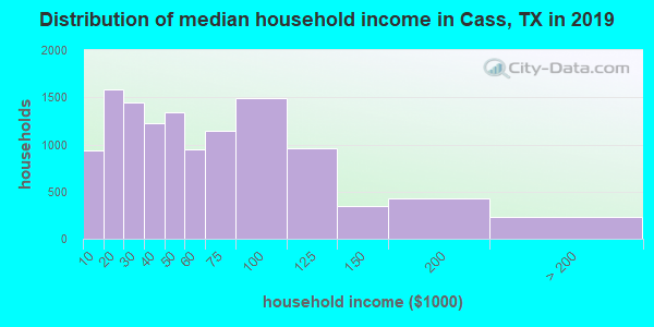 Cass County household income distribution in 2009