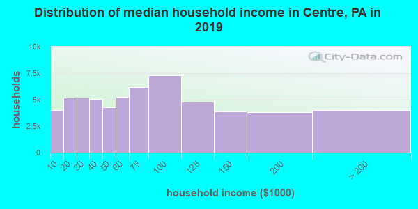 Centre County household income distribution in 2009