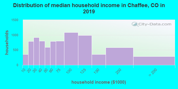 Chaffee County household income distribution in 2009