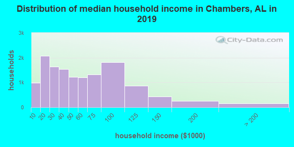 Chambers County household income distribution in 2009