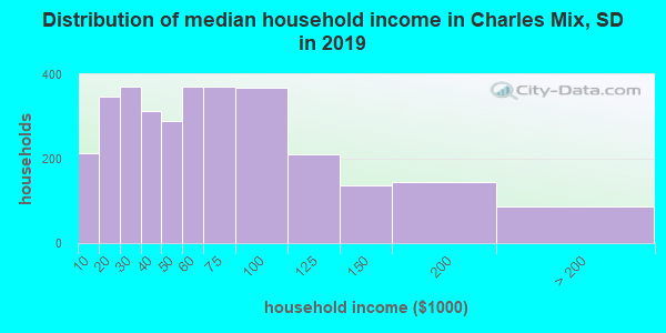 Charles Mix County household income distribution in 2009