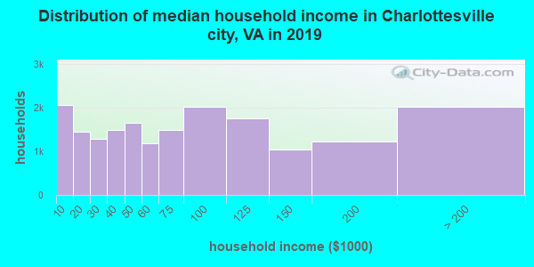 Charlottesville city household income distribution in 2009
