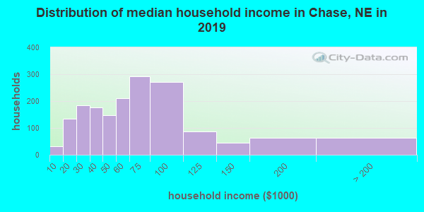 Chase County household income distribution in 2009