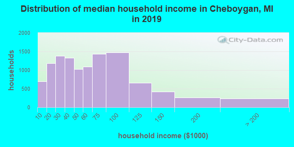 Cheboygan County household income distribution in 2009