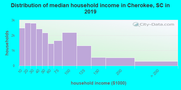 Cherokee County household income distribution in 2009