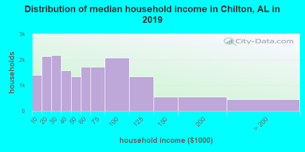 Chilton County household income distribution in 2009