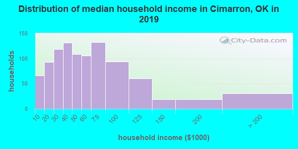 Cimarron County household income distribution in 2009