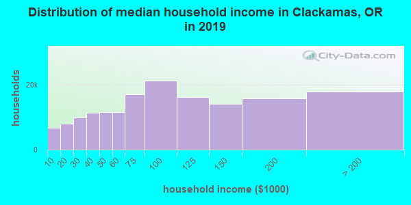 Clackamas County household income distribution in 2009