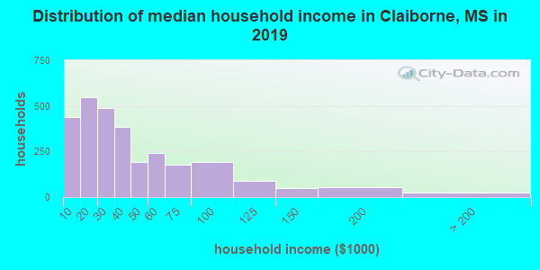 Claiborne County household income distribution in 2009