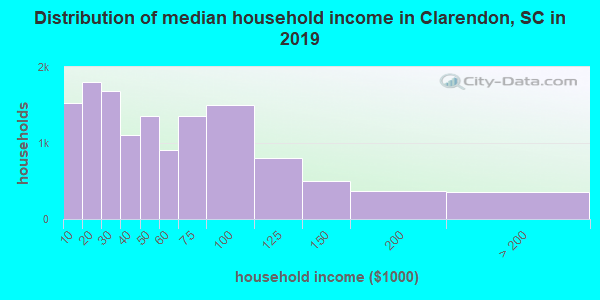 Distribution of median household income in Clarendon, SC in 2017