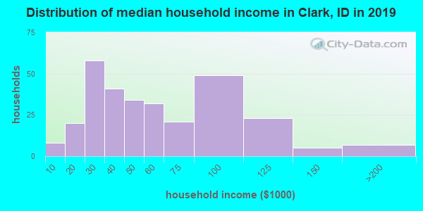 Distribution of median household income in Clark, ID in 2017
