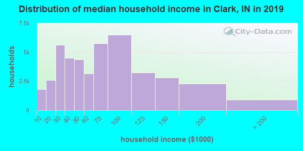 Clark County household income distribution in 2009
