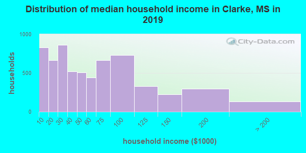 Clarke County household income distribution in 2009