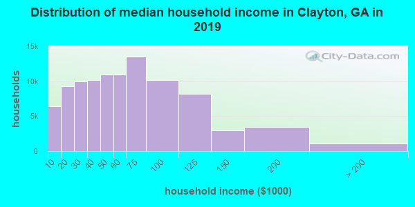 Distribution of median household income in Clayton, GA in 2017