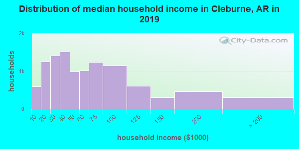 Cleburne County household income distribution in 2009