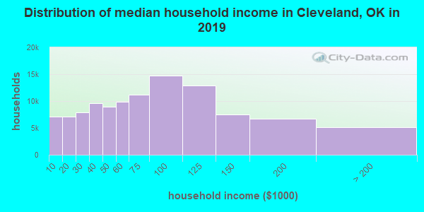Cleveland County household income distribution in 2009