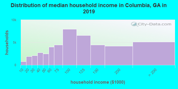 Columbia County household income distribution in 2009