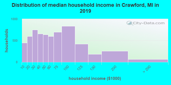 Distribution of median household income in Crawford, MI in 2019