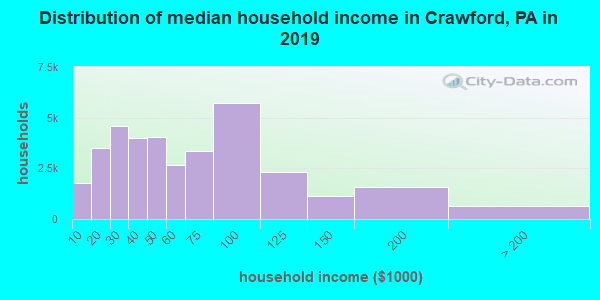 Crawford County household income distribution in 2009