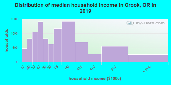 Crook County household income distribution in 2009