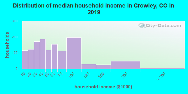 Crowley County household income distribution in 2009