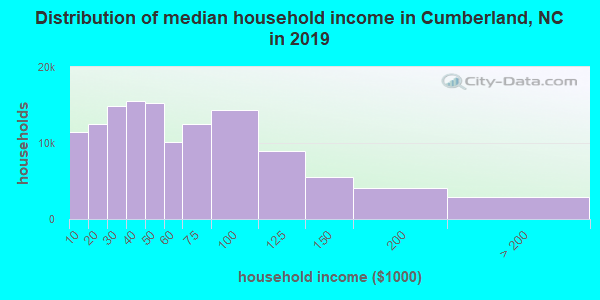 Cumberland County household income distribution in 2009