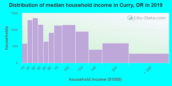 Distribution of median household income in Curry, OR in 2017